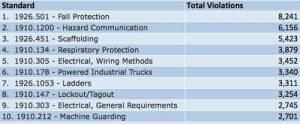 OSHA top violations in 2013