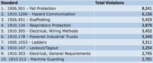 OSHA top violations in 2013