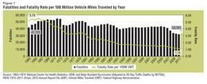 driving statistics 2013